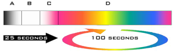 Colour Changing Phases of LED Light Sources