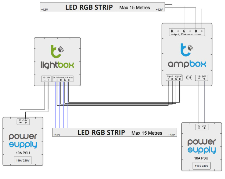 Diagram of how to run 30 Metres of LED Strip from 1 controller