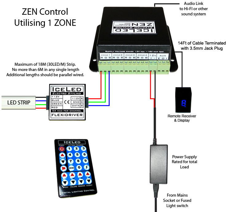 colour changing led strip - wiring to a zen controller (1 zone), Wiring diagram
